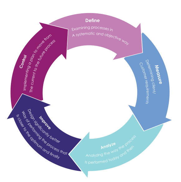 organizational culture reengineering services process and Successfully performing business process reengineering • introduction customer service, or other business objectives the build the reengineering organization • phase 3: identify bpr opportunities.